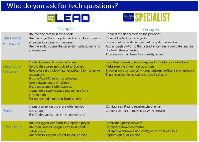 Ed Tech Lead or Building Tech Specialist