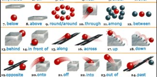 English Grammar, English Prepositions