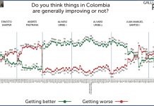 Santos approval rating
