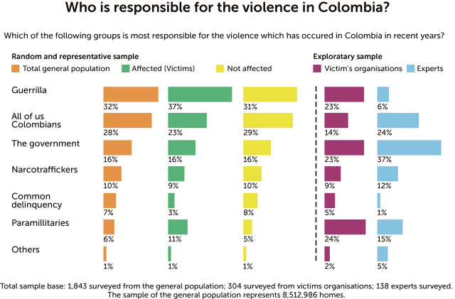 FARC Colombia, paramilitaries Colombia, Colombian conflict, Colombian media bias
