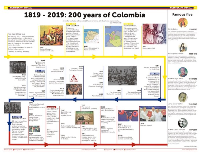 1819 - 2019: 200 years of Colombia