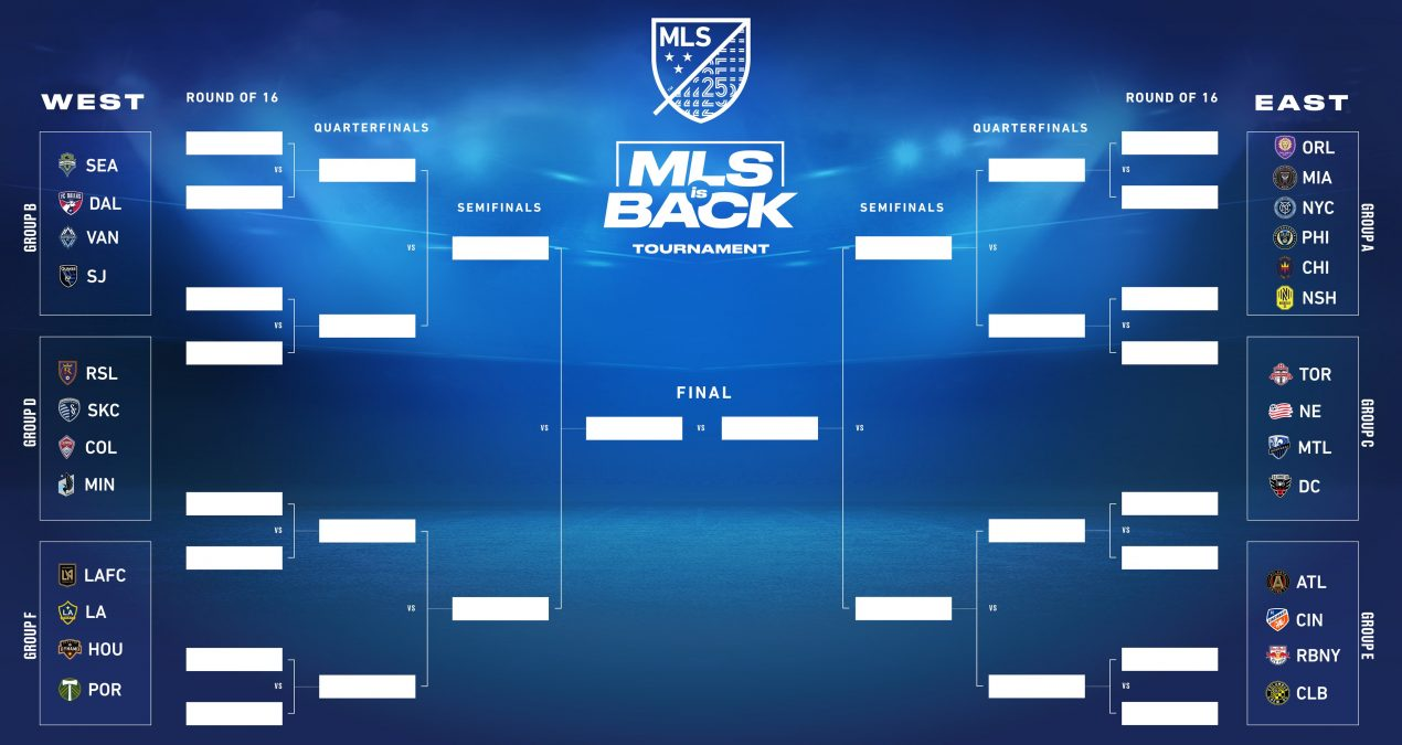 Introducing the MLS is Back Tournament Mush Machine: Group Stage Edition