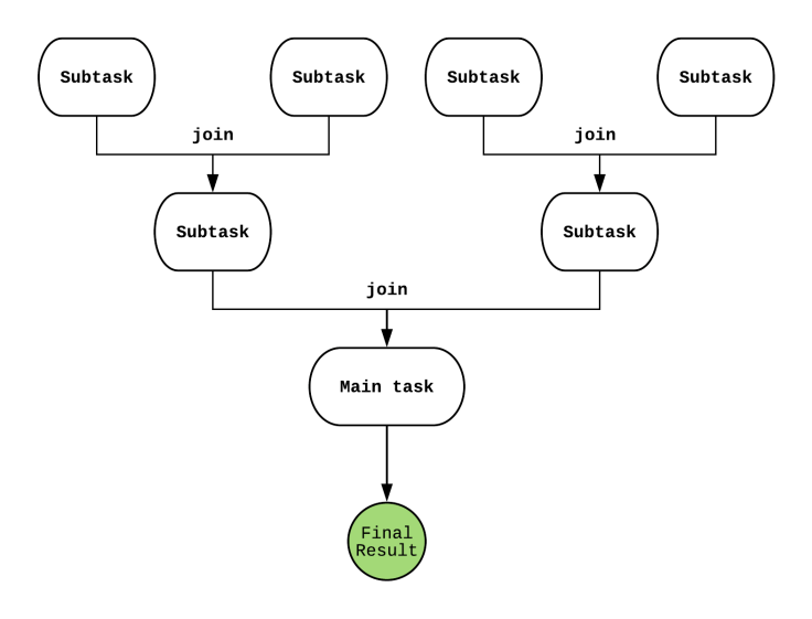 Java ForkJoinPool