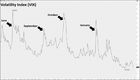 Volatility Index spikes when buying the dip