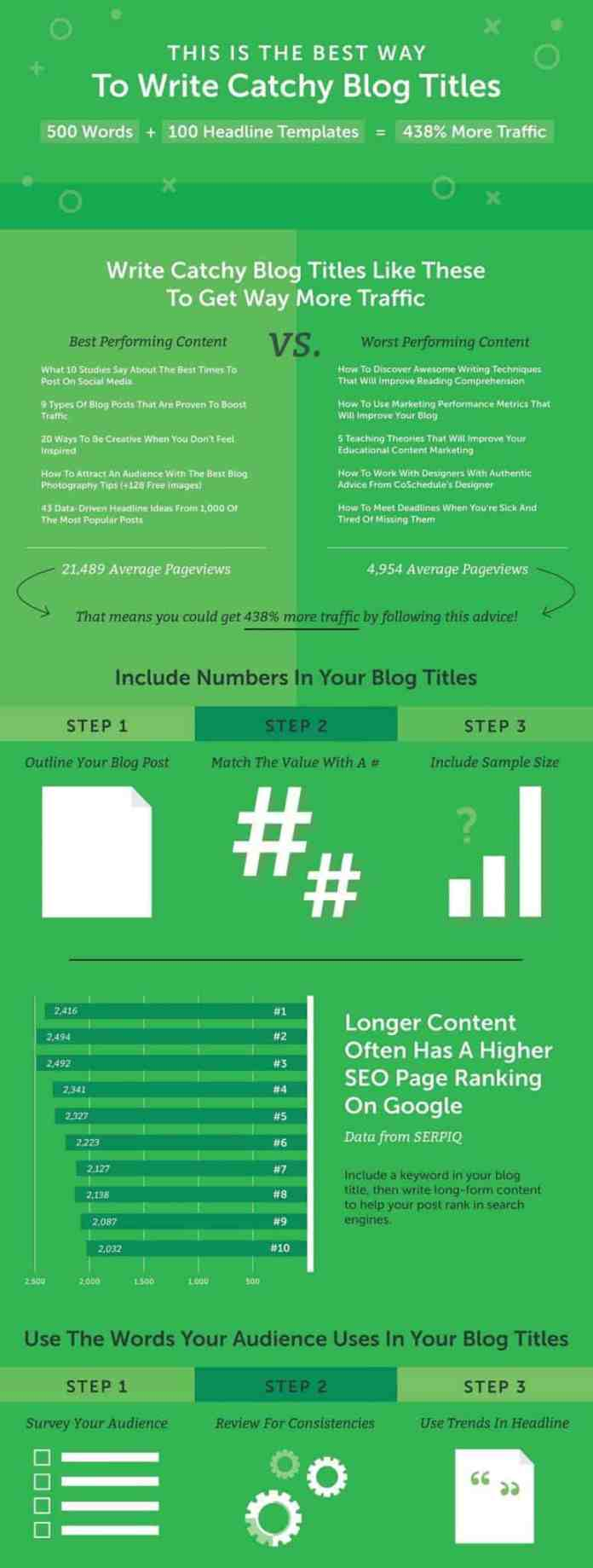 make-catchy-Blog-Titles-infographic