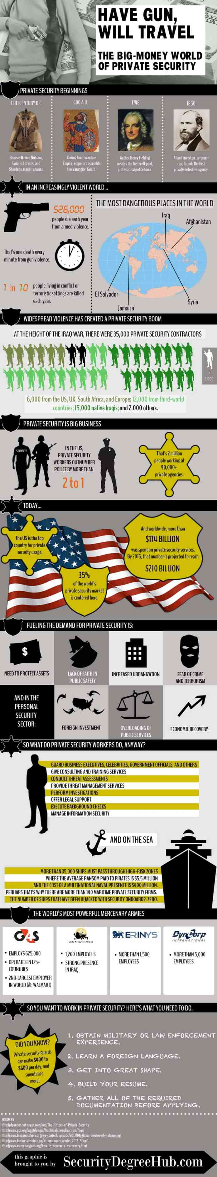 private security business infographic