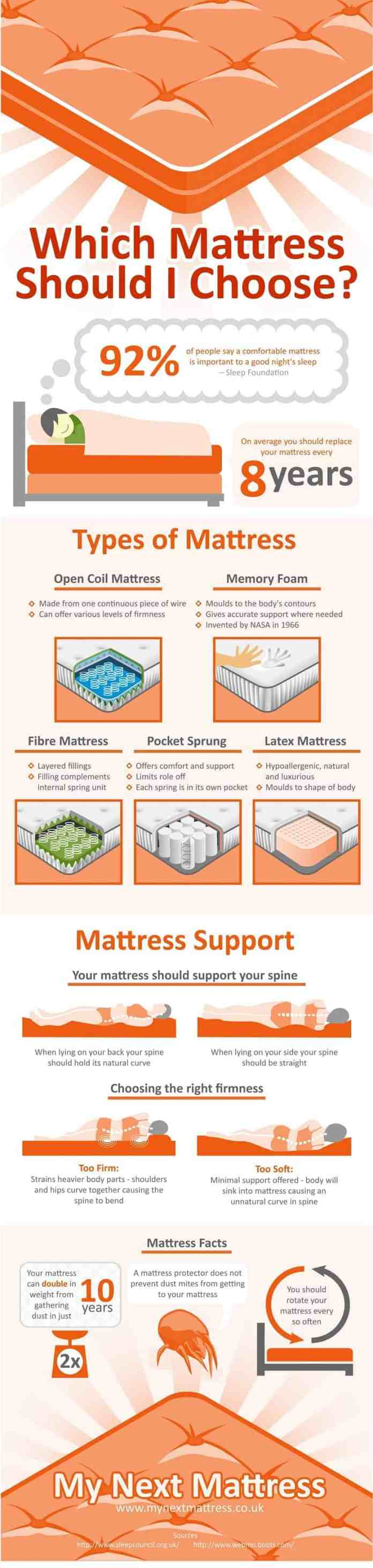 how to choose right mattress