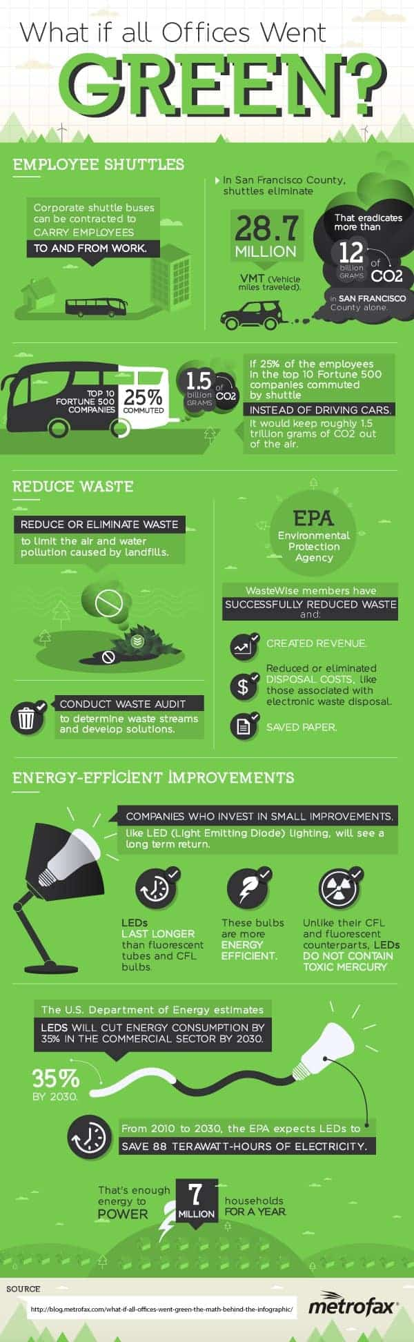 why offices went green