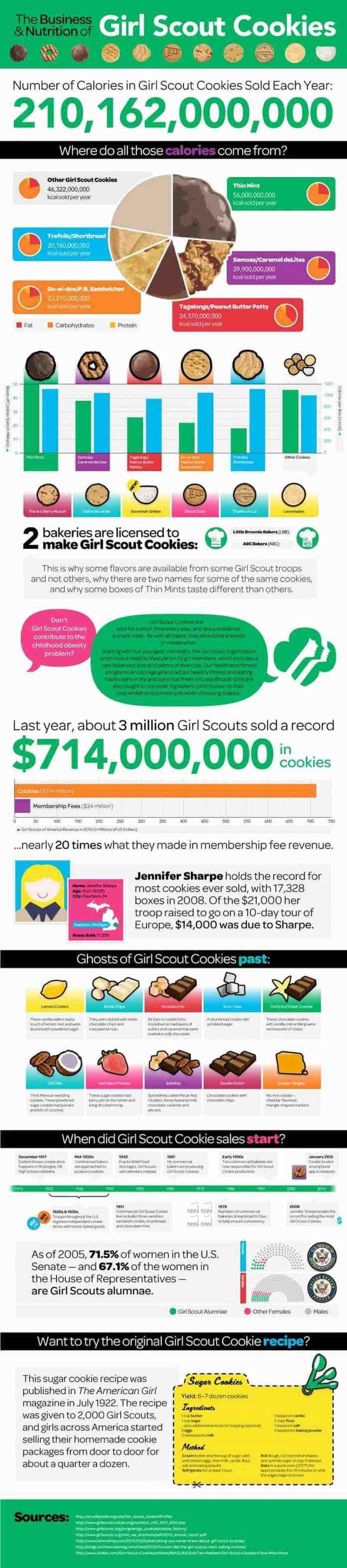 cookie business infographic