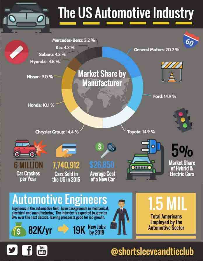 automotive industry usa infographic