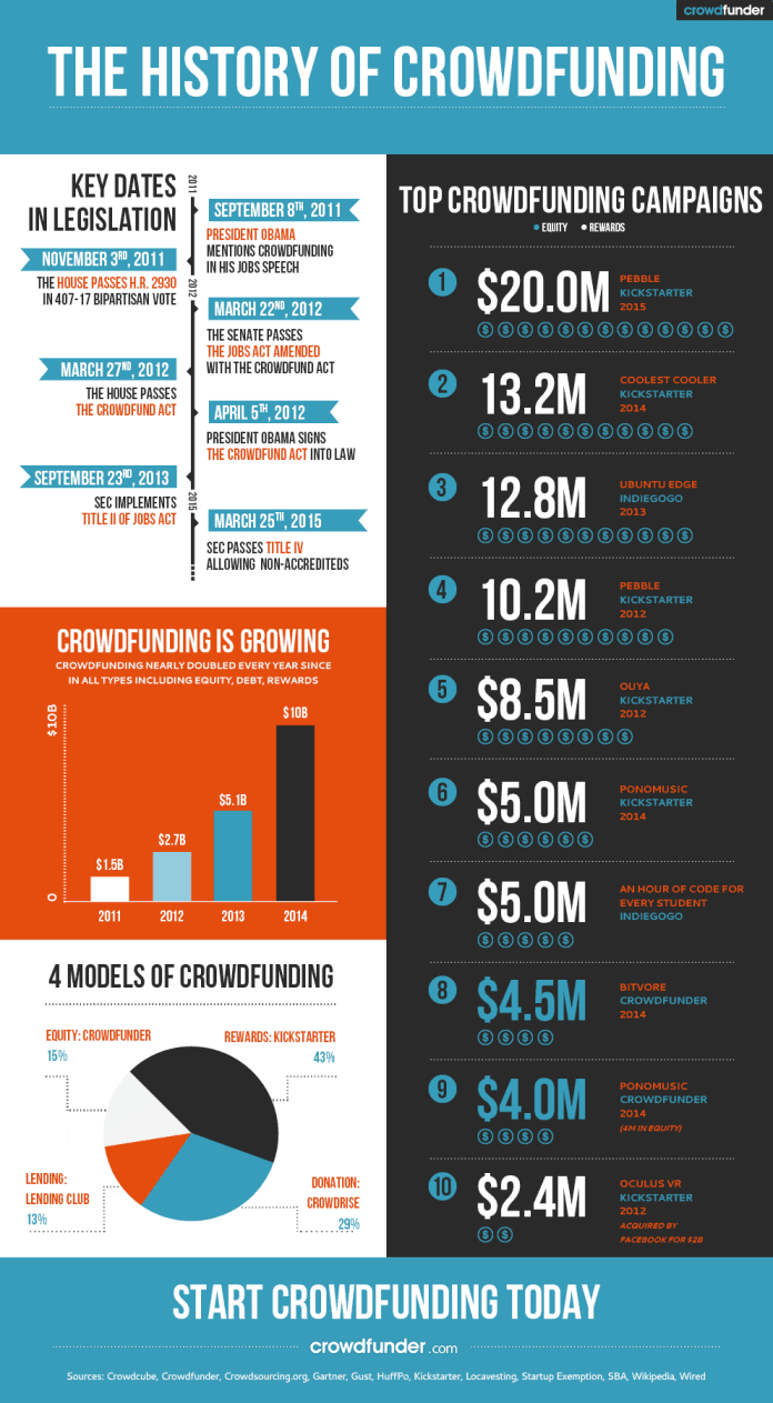 history of crowdfunding infographic