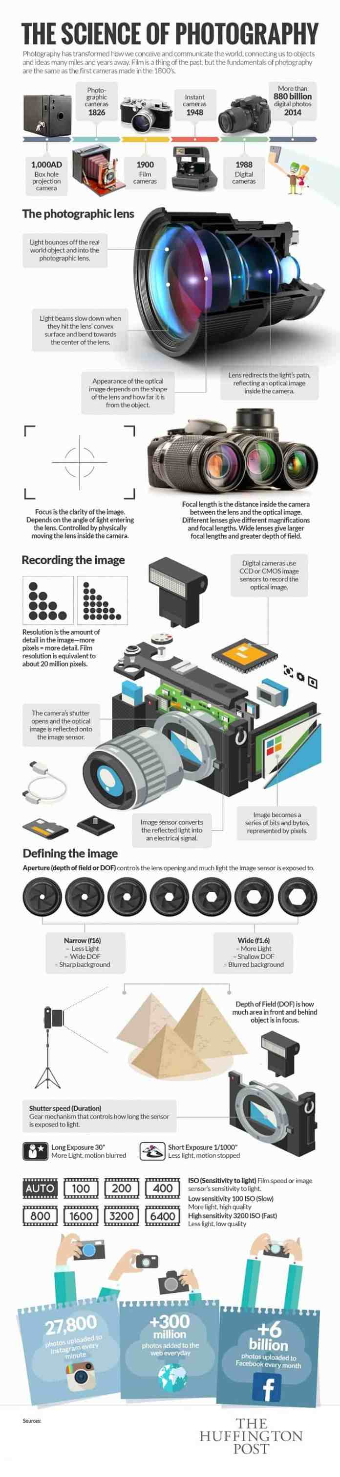 photography business history infographic