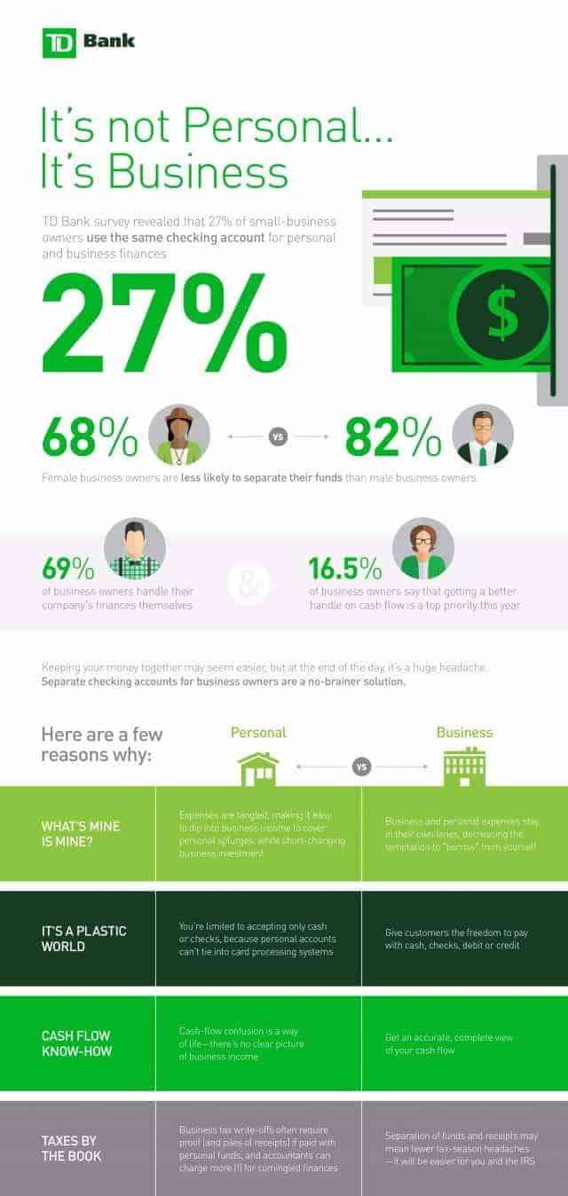 business and personal banking infographic