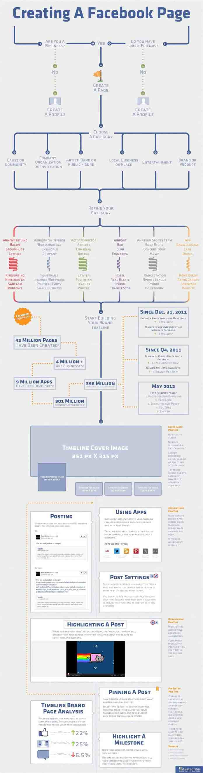 create perfect facebook page process
