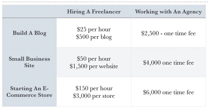 Price To Hire Someone To Build Your Website