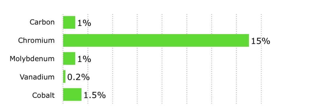 VG-10 Alloy Chart