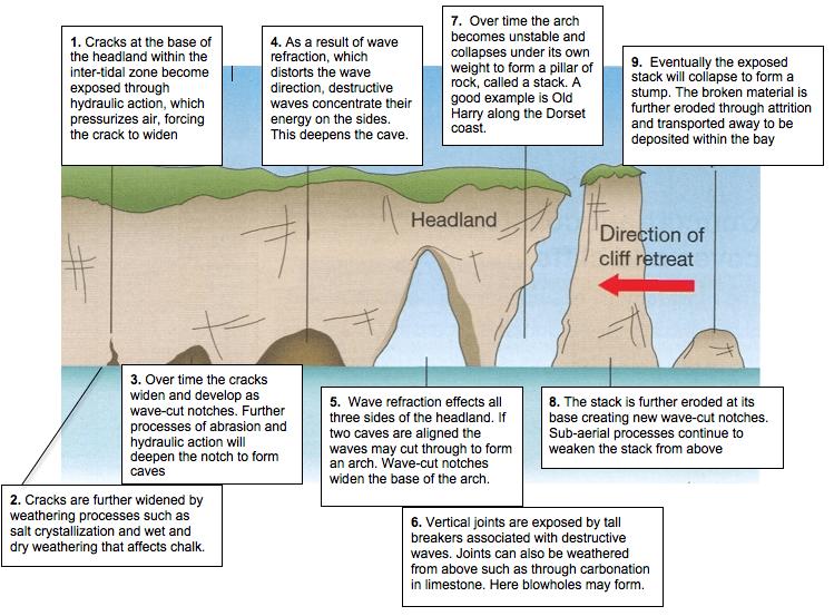 Landforms of Erosion laquo A Level AQA Geography