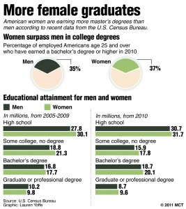 More women graduate with master's degrees 2011 MCT