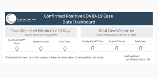 COCC's COVID-19 data dashboard, which tracks active and total coronavirus cases.