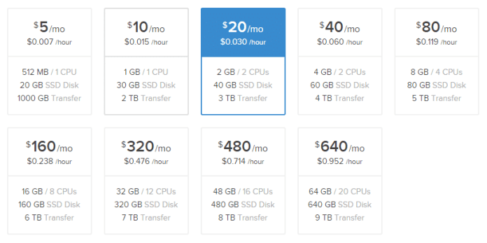 DigitalOcean Plans and Pricing