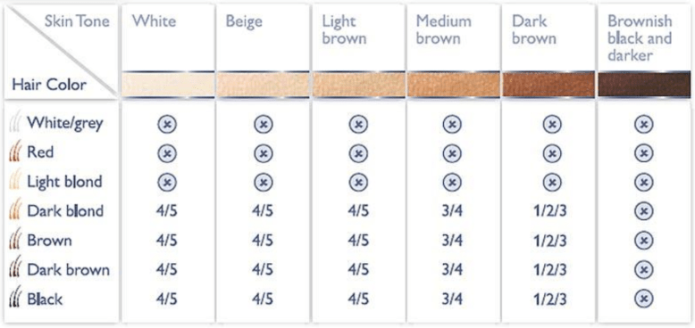 philips-lumea-prestige-suitable-skin-and-hair-chart-2