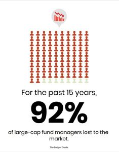 Mutual Fund Managers lose to the market