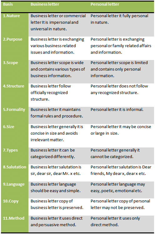 Comparison between business letter and personal letter
