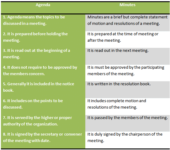 Difference between agenda and minute