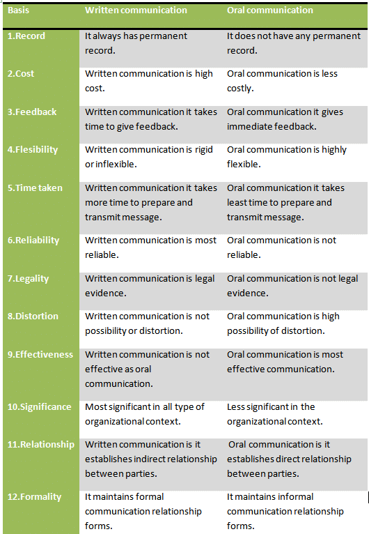 difference between oral and verbal