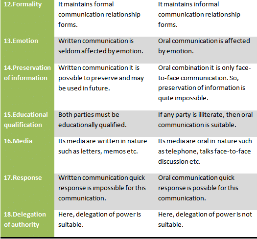 difference between oral and written communication difference between oral and written communication difference between oral and written communication