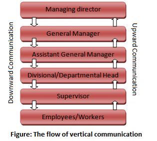horizontal communication examples