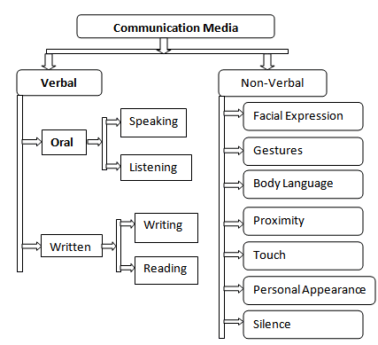 Various types of media of communication