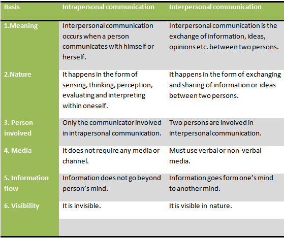 Difference between interpersonal and intrapersonal communication (2/2)
