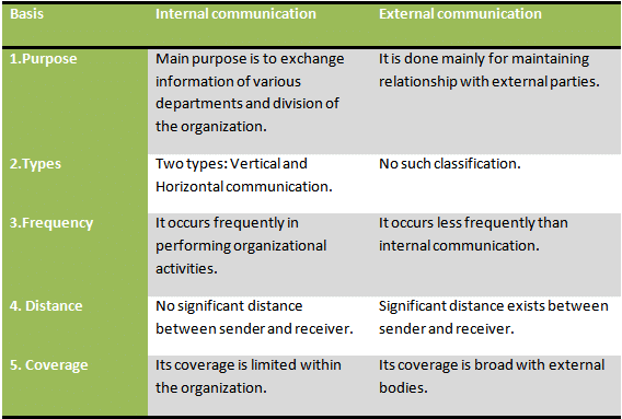 Differences between internal and external communication