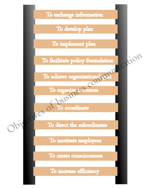 Objectives-of-business-communication