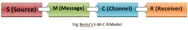 Berlo's S-M-C-R Model