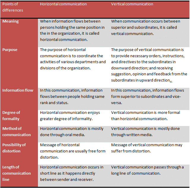 vertical communication pdf