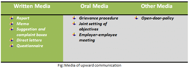 Media of upward communication