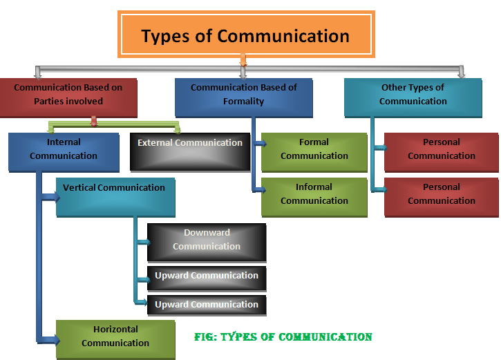 Types of communication-Classification of communication