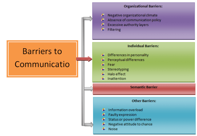 major barriers of communication