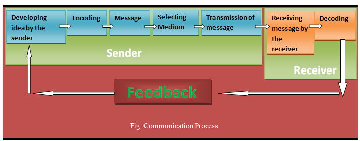 Communication Feedback Graph