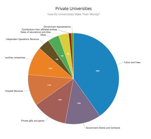 Graph courtesy of Radio Open Source