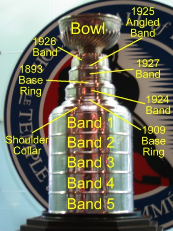 Hhof_stanley_cup_annotated