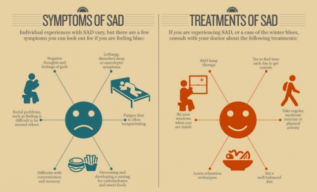 Seasonal affective disorder symptoms include difficulty with memory, social problems, negative thoughts and excessive fatigue.