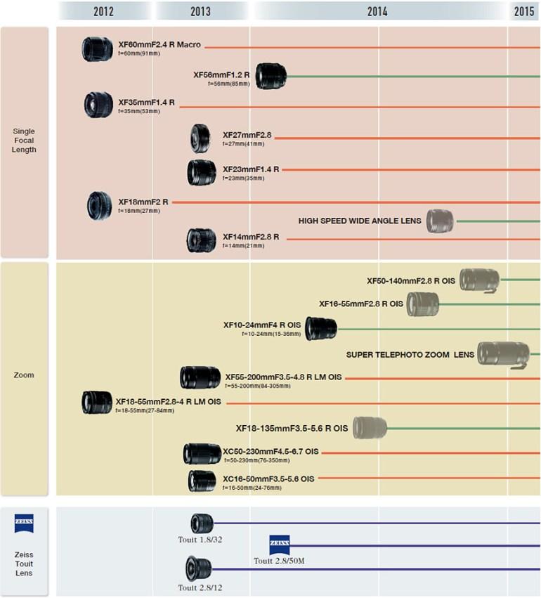 Current Fujifilm X Lens Roadmap