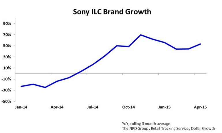 Sony Interchangable Lens Camera Brand Growth - In $ (PRNewsFoto/Sony Electronics)