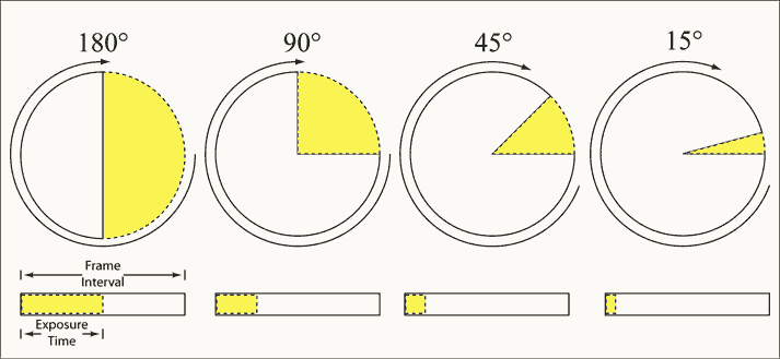 Shutter Angles And The Percentage Of Time The Frame Is Exposed