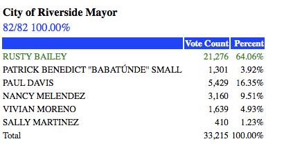 riverside-mayor-election-2016