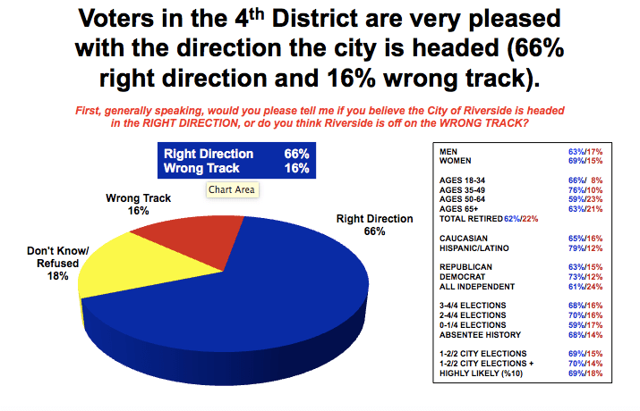 riverside-ward-4-right-direction-wrong-track