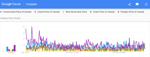PPC trending … ThePeoplesParty is the most searched party on google tonight